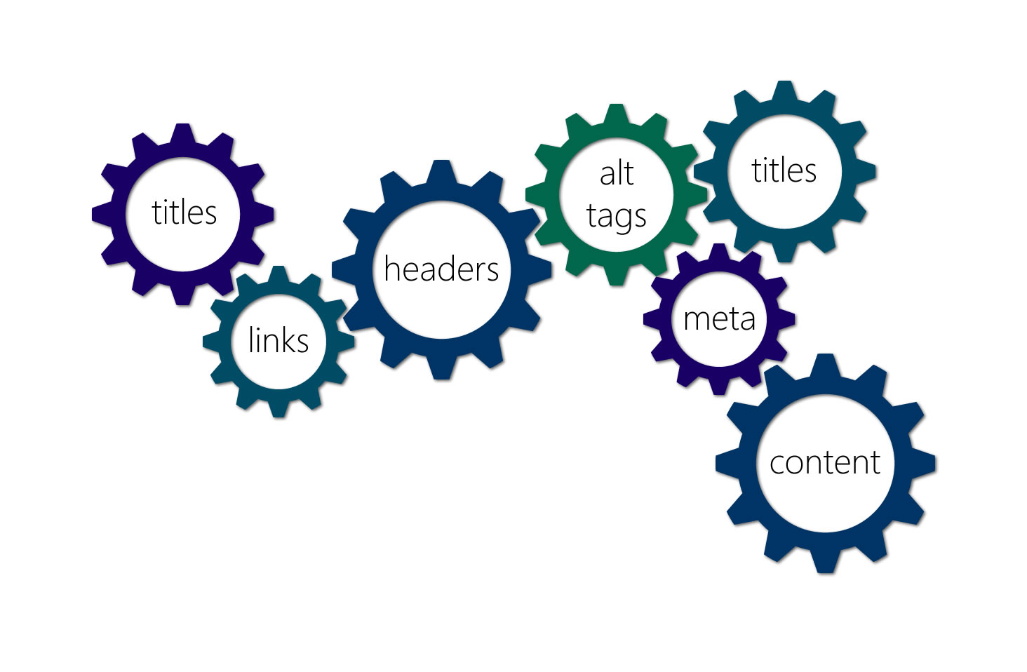 Cogs with SEO terms inside each one showing how they fit together